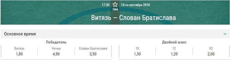 Витязь – Слован. Прогноз на матч КХЛ