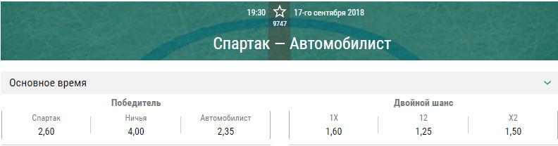 Спартак – Автомобилист. Прогноз на матч КХЛ