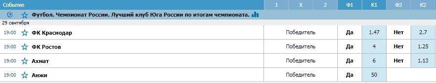 БК «Betcity»: «Краснодар» станет лучшим клубом Юга в чемпионате России