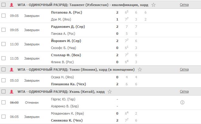 Стратегия ставок 2:0 на женский теннис. Правила отбора матчей