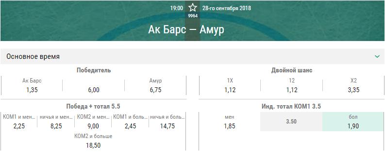 Ак Барс – Амур. Прогноз матча КХЛ