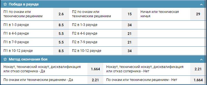 Букмекеры уверены, что Усик и Ломаченко одержат победы в своих боях