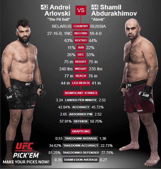 UFC в Москве. Кард и все бои в рамках UFC Fight Night