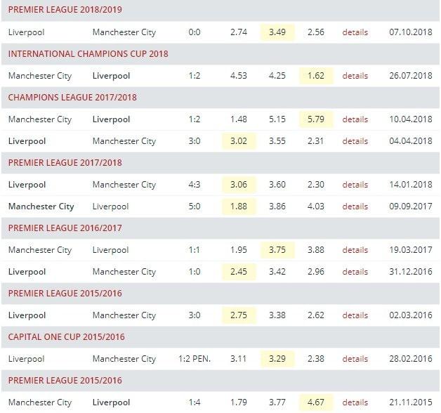 Как делать ставки на матчи Ливерпуля?