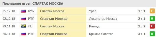 Особенности ставок на ФК Спартак