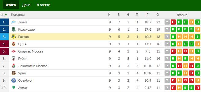 БК Бетсити: «Ростов» не финиширует в первой тройке РПЛ в сезоне 2018/19