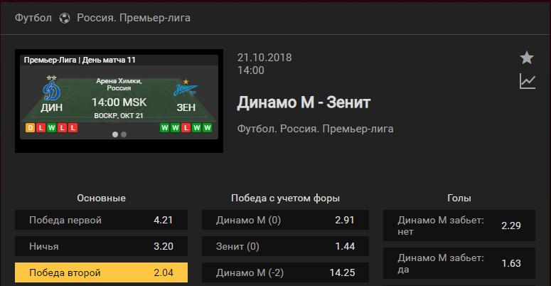 Динамо Москва – Зенит. Прогноз на матч чемпионата России