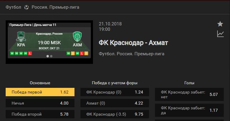 Краснодар – Ахмат. Прогноз на матч чемпионата России