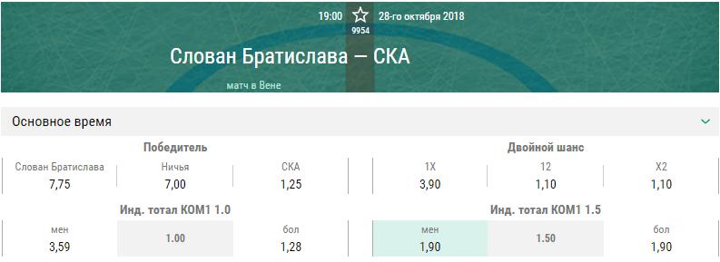 Слован – СКА. Прогноз матча КХЛ