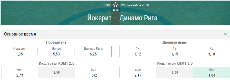 Йокерит – Динамо Рига. Прогноз матча КХЛ