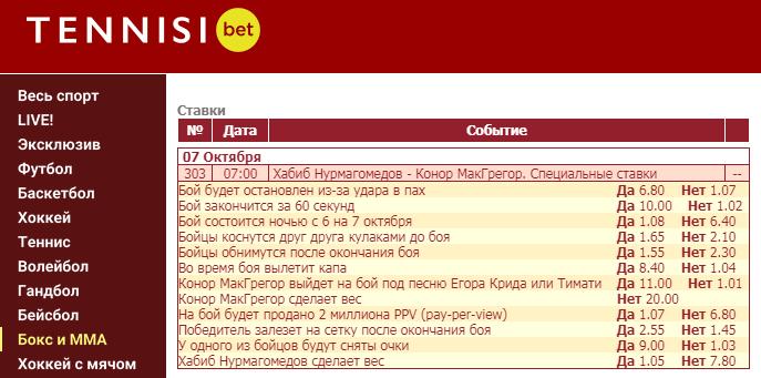 Обзор специальных исходов в букмекерских конторах на бой Нурмагомедов – Макгрегор