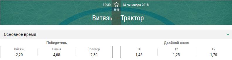 Витязь – Трактор. Прогноз матча КХЛ