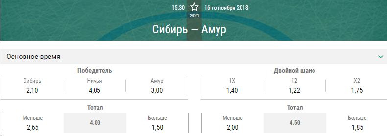 Сибирь – Амур. Прогноз матча КХЛ