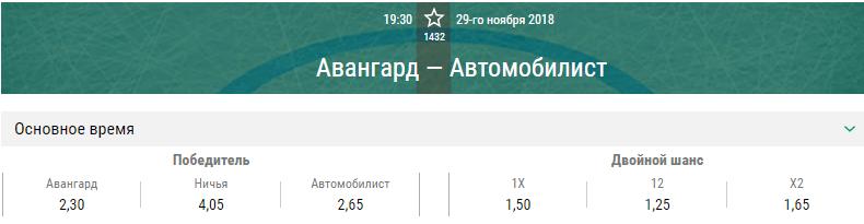 Авангард – Автомобилист. Прогноз матча КХЛ