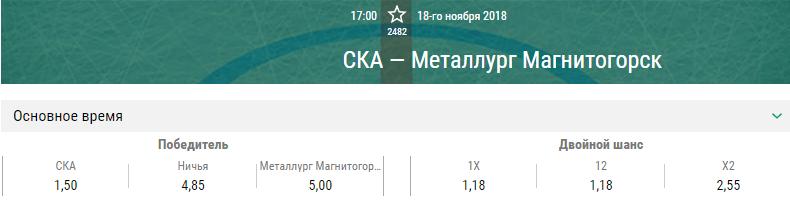 СКА – Металлург Магнитогорск. Прогноз матча КХЛ