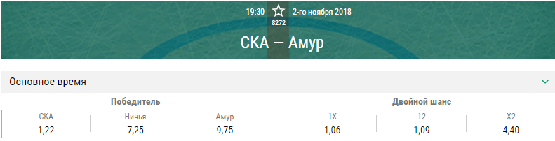 СКА – Амур. Прогноз матча КХЛ