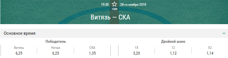 Витязь – СКА. Прогноз матча КХЛ
