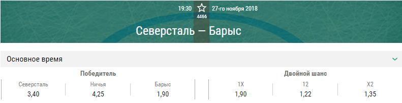 Северсталь – Барыс. Прогноз матча КХЛ