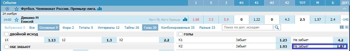 Динамо – Енисей. Прогноз матча РПЛ