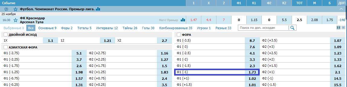 Краснодар – Арсенал. Прогноз матча РПЛ