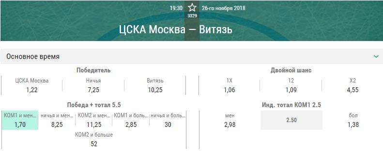 ЦСКА – Витязь. Прогноз матча КХЛ