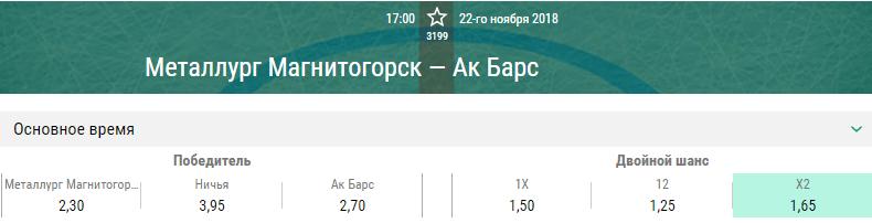 Металлург Магнитогорск – Ак Барс. Прогноз матча КХЛ