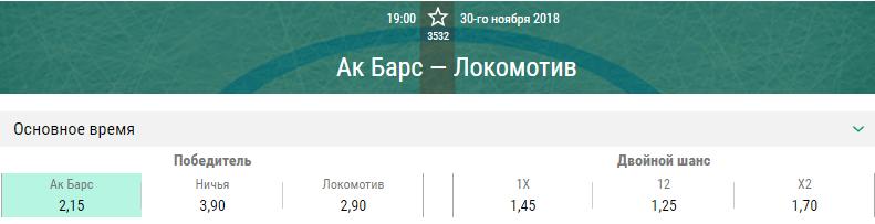 Ак Барс – Локомотив. Прогноз матча КХЛ