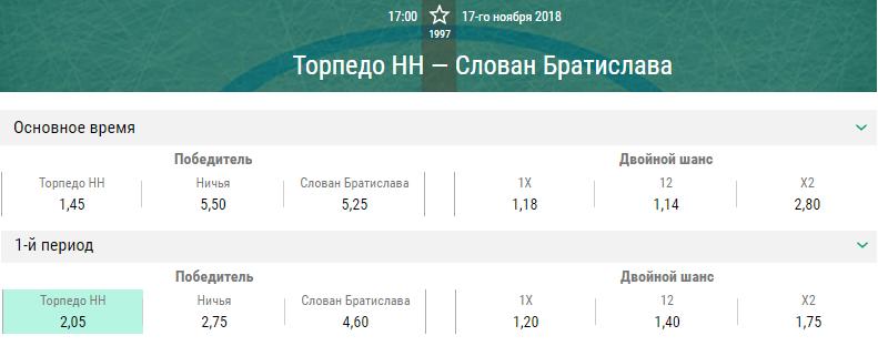 Торпедо – Слован. Прогноз матча КХЛ