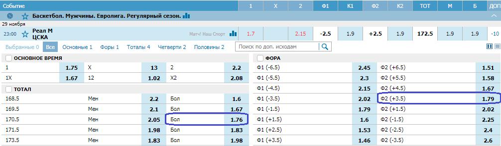 Реал Мадрид – ЦСКА. Прогноз матча Евролиги