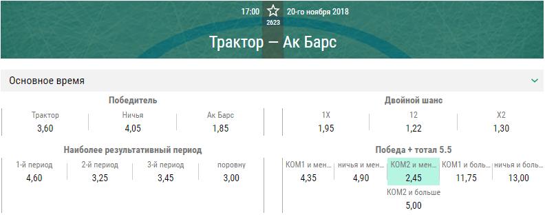 Трактор – Ак Барс. Прогноз матча КХЛ