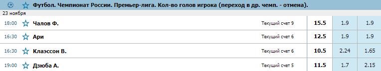 БК «Бетсити»: у нападающего «ЦСКА» больше шансов стать лучшим бомбардиром РПЛ