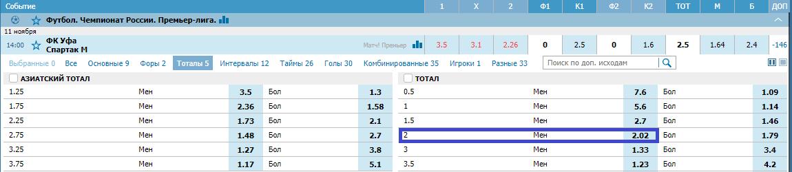 Уфа – Спартак. Прогноз матча РПЛ