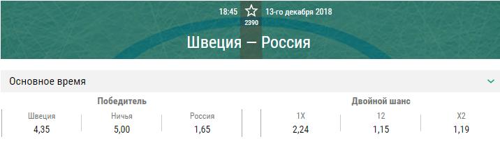 Швеция – Россия. Прогноз матча Кубка Первого канала