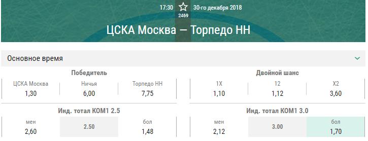 ЦСКА – Торпедо. Прогноз матча КХЛ