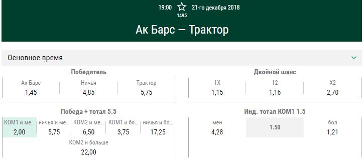 Ак Барс – Трактор. Прогноз матча КХЛ