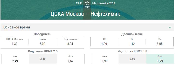 ЦСКА – Нефтехимик. Прогноз матча КХЛ