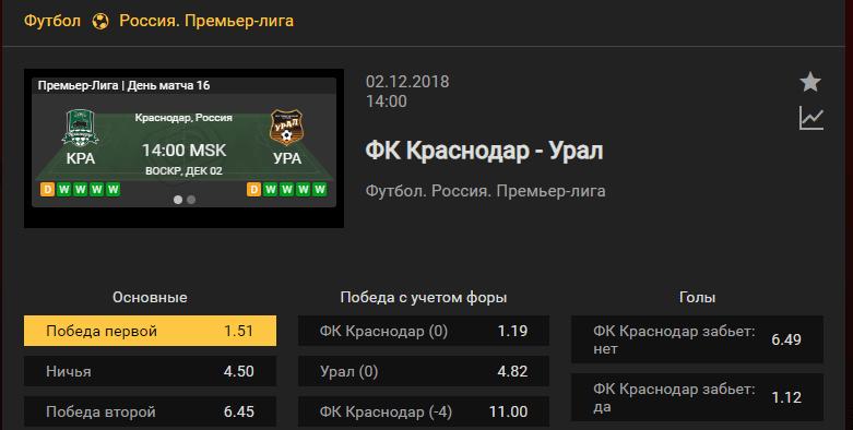 Краснодар – Урал. Прогноз матча российской Премьер-лиги