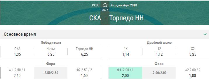 СКА – Торпедо. Прогноз матча КХЛ