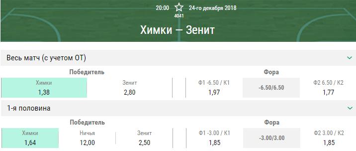 Химки – Зенит. Прогноз матча Единой Лиги ВТБ