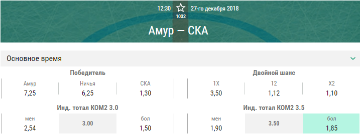 Амур – СКА. Прогноз матча КХЛ