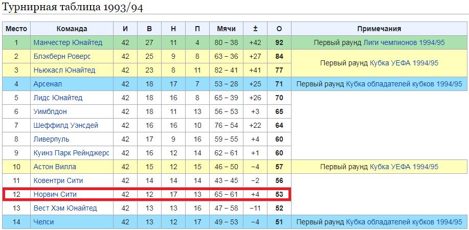 Можно ли использовать формулу Пифагора в ставках на футбол?