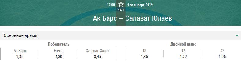 Ак Барс – Салават Юлаев. Прогноз матча КХЛ
