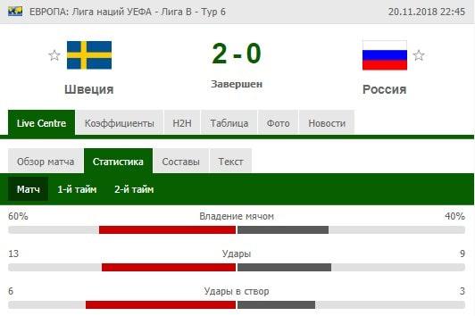 Ставки на сборную России по футболу