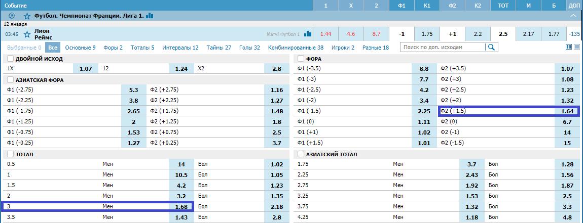 Лион – Реймс. Прогноз матча Лиги 1