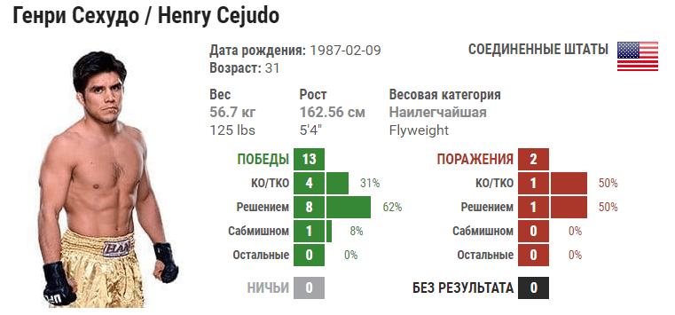 Генри Сехудо – Ти Джей Диллашоу. Видео боя в HD