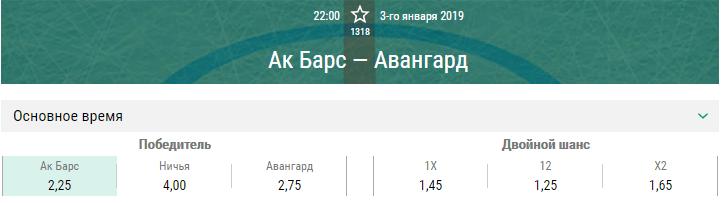 Ак Барс – Авангард. Прогноз матча КХЛ
