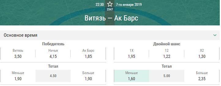 Витязь – Ак Барс. Прогноз матча КХЛ