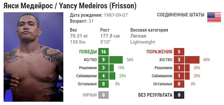 Прогноз на бой Грегор Гилеспи – Янси Медейрош