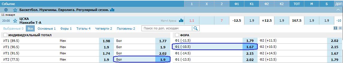 ЦСКА – Маккаби. Прогноз матча Евролиги