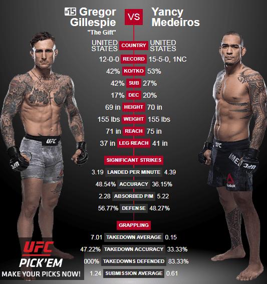 Дайджест UFC Fight Night 143